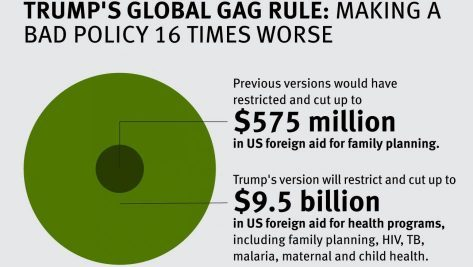 Trump's Global Gag Rules: Making A Bad Policy 16 Times Worse. Photo Credit: Human Rights Watch